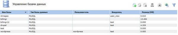 Список пользователей MySQL в панели управления хостингом